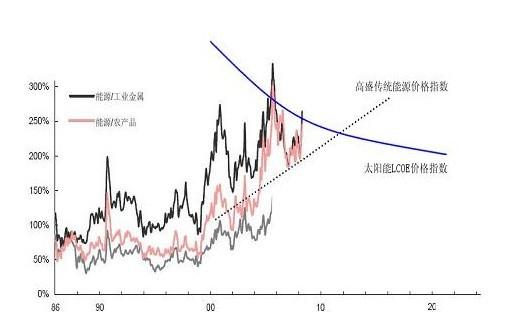 Solar energy central heating system-上海晶电新能源有限公司